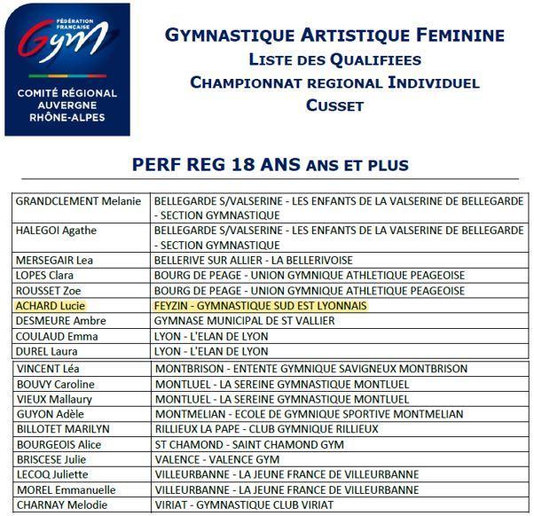 Liste qualifiées - Perf Région 18 ans et + Cusset